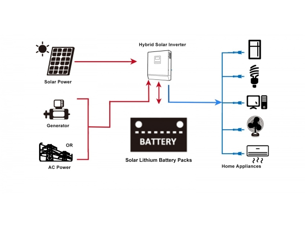 How To Configure Off-Grid Solar Energy System