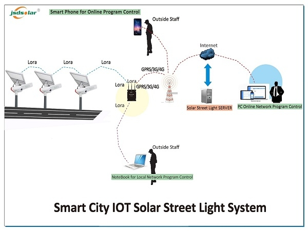 Smart Lighting IOT Solar Street Light