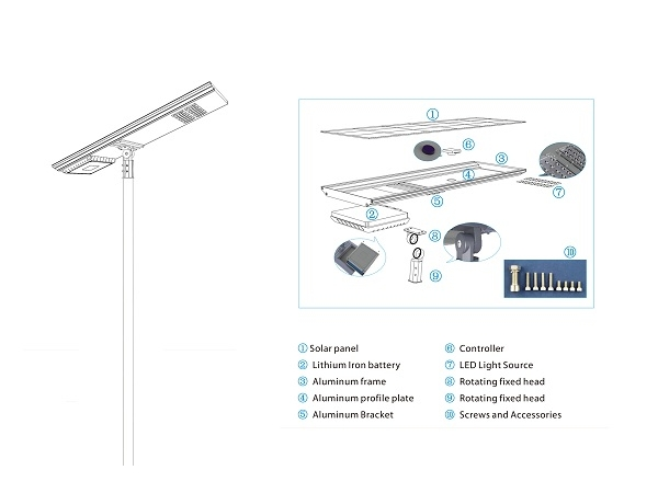 The Composition And Characteristics For Solar Led Street Light